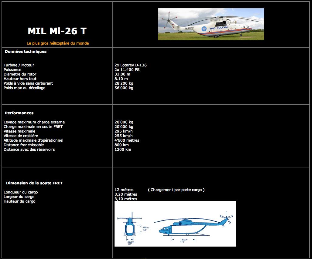 caractéristique technique MIL MI 26 T - - Donnée technique héliportage hélico gros porteur